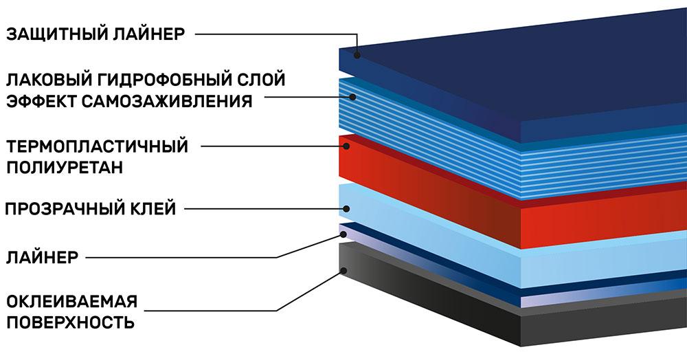 Инфографика полиуретановой плёнки SunTek PPF C 1520 мм